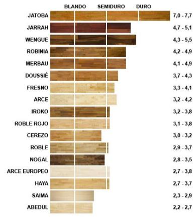 Dureza de la madera en Pamosa Barcelona